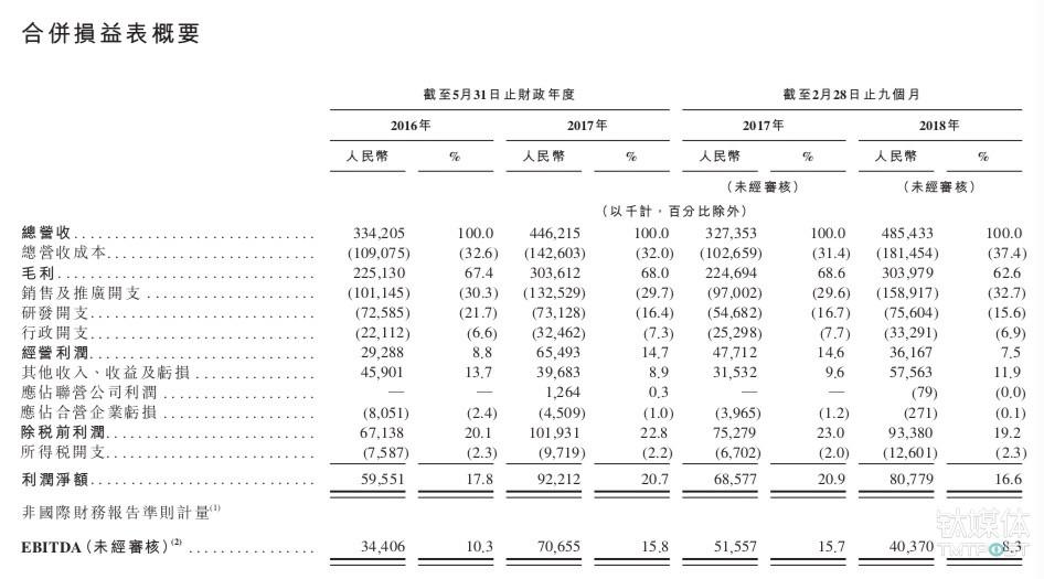 新东方在线主要财务数据