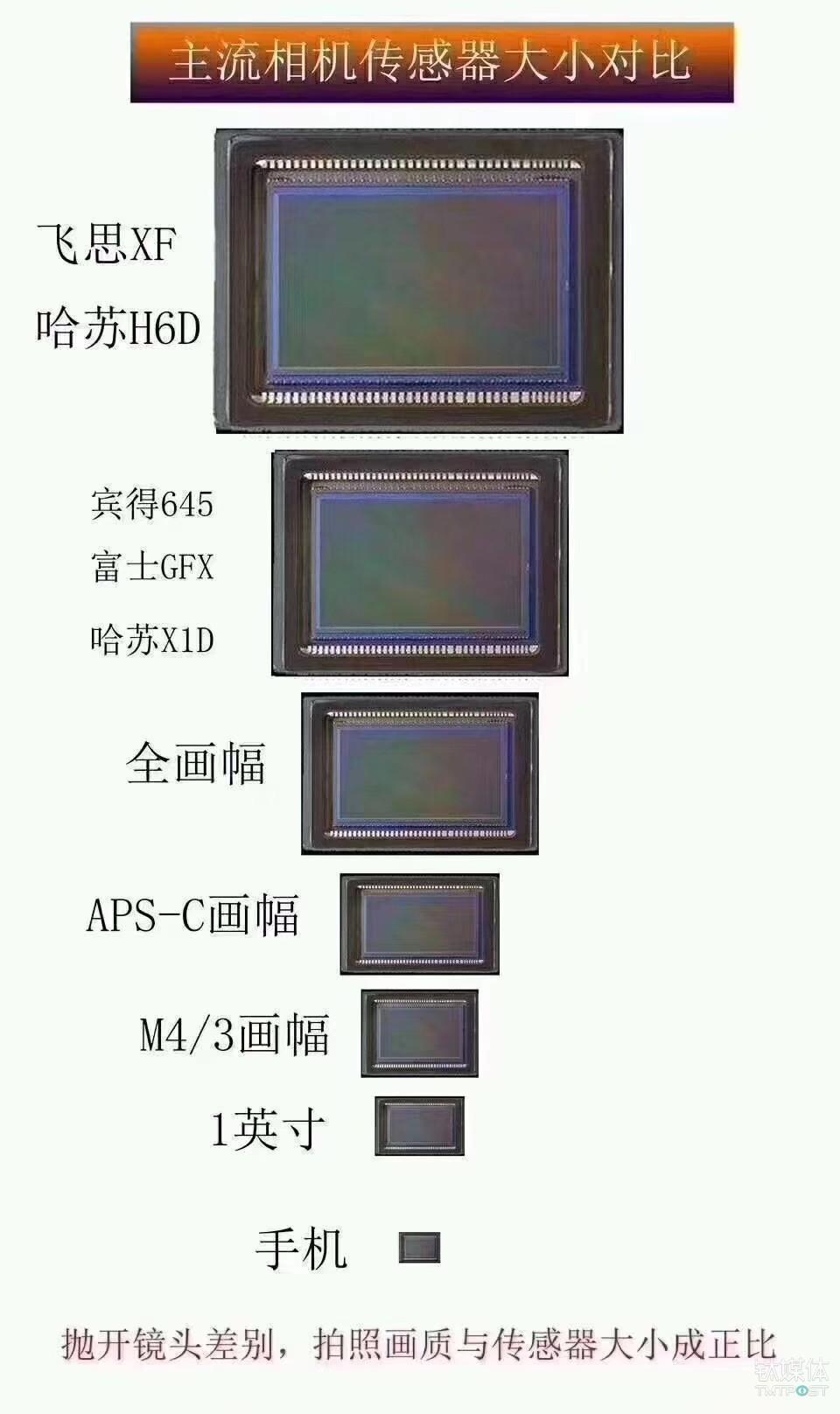 各类传感器对比