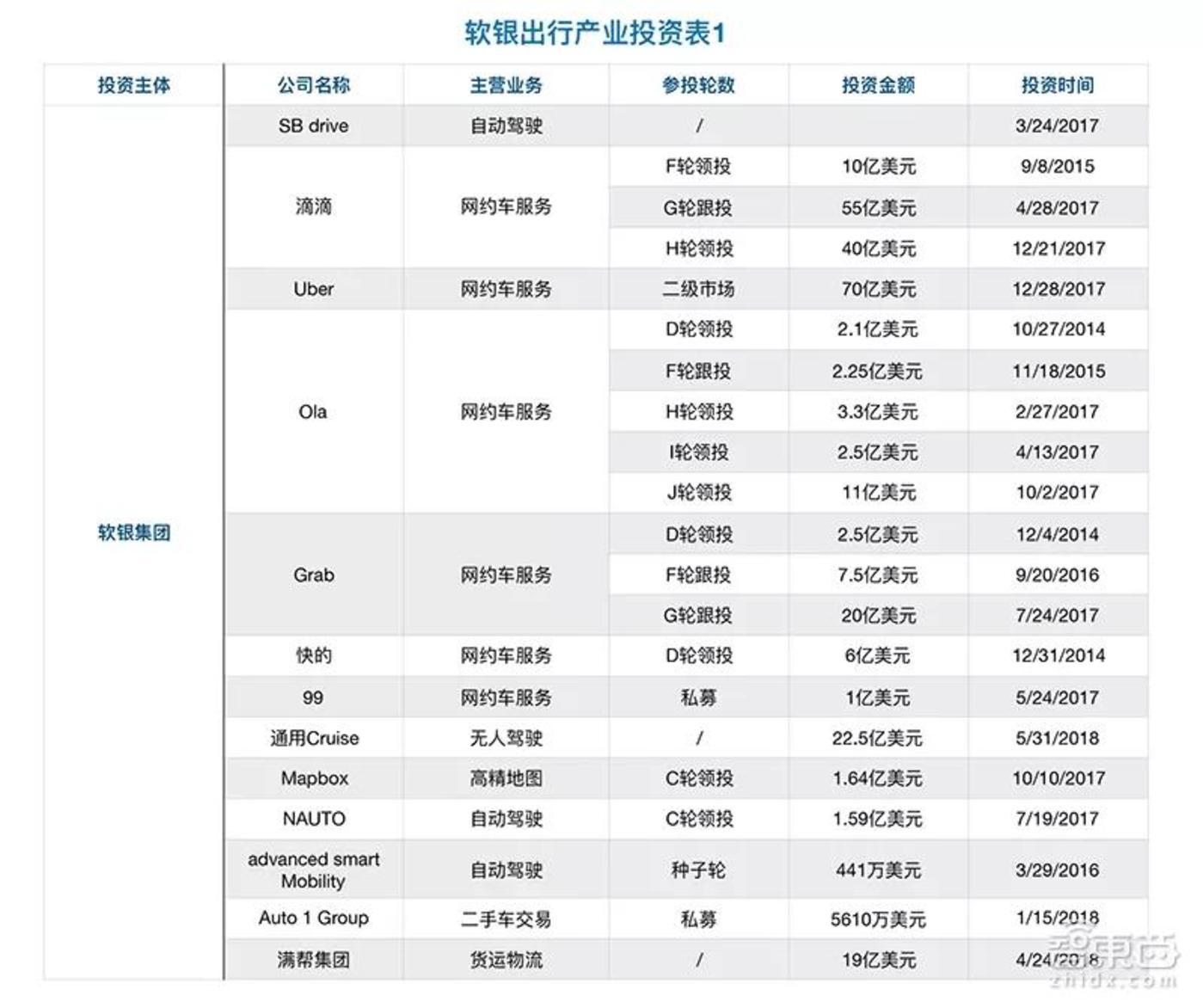 软银集团出行产业投资