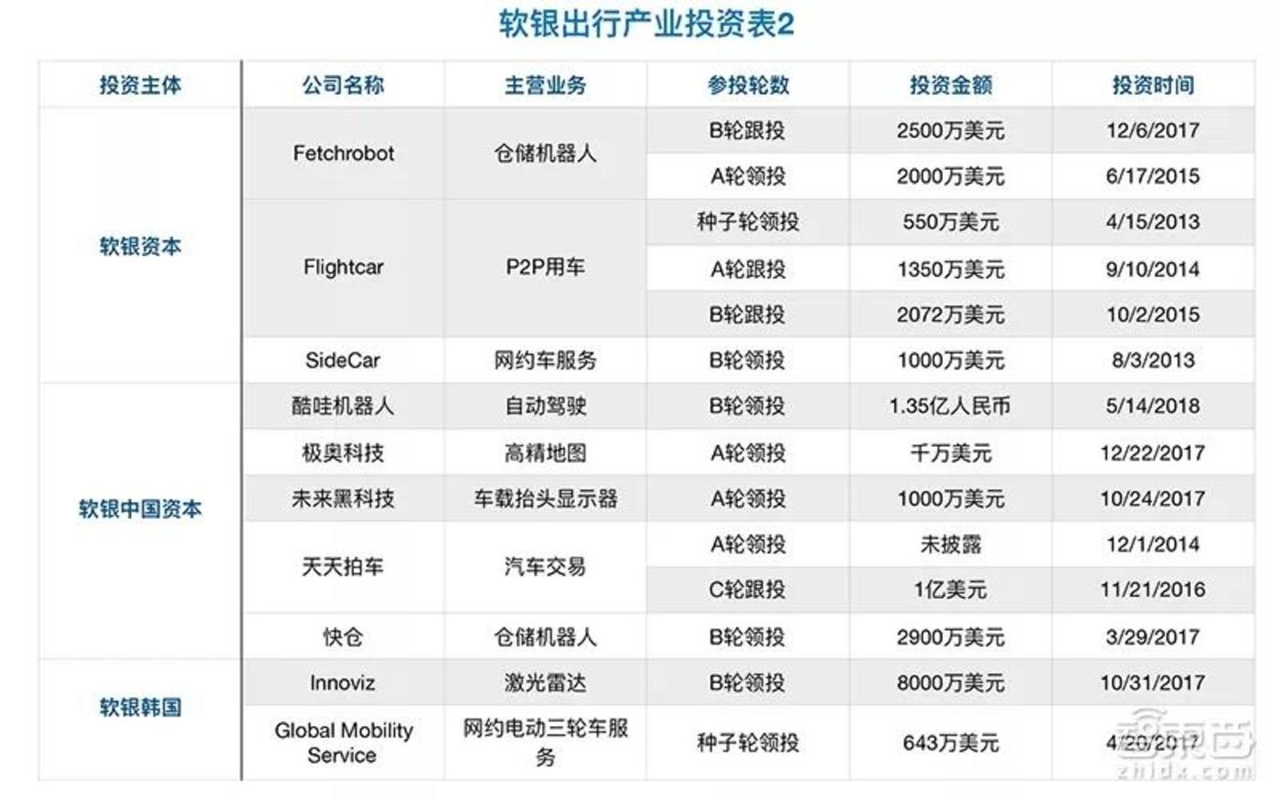 软银资本、软银中国资本与软银韩国资本在出行产业投资