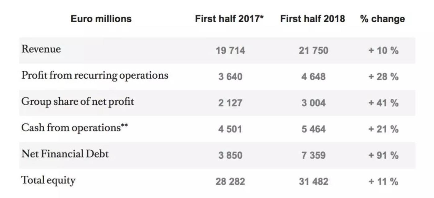 图为LVMH集团上半年主要业绩数据