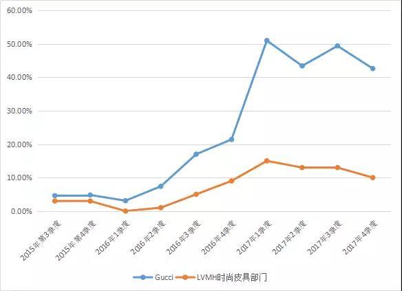 近2年来Gucci和LVMH旗下时尚皮具部门的增速对比  制表:LADYMAX