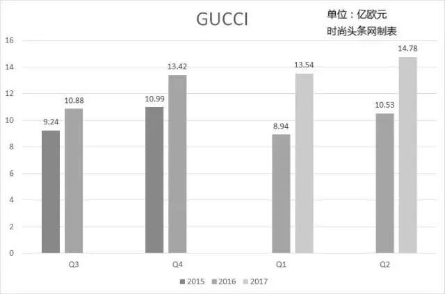 Gucci 的关键节点是2015年第三季度,从那时起品牌开始加速反弹,制表:LADYMAX
