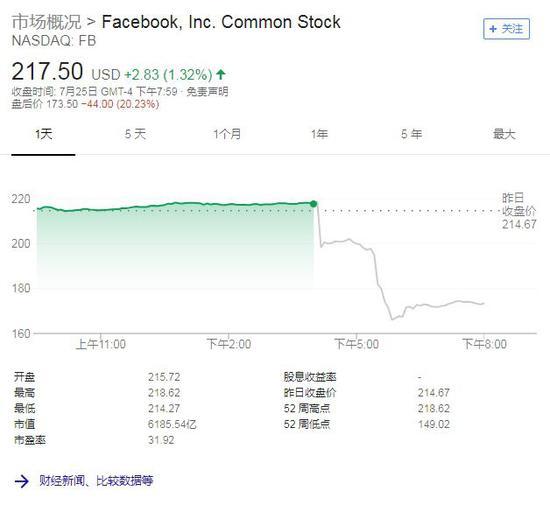 Facebook一日内股价图(截至北京时间7月26日17:52,来源:谷歌)
