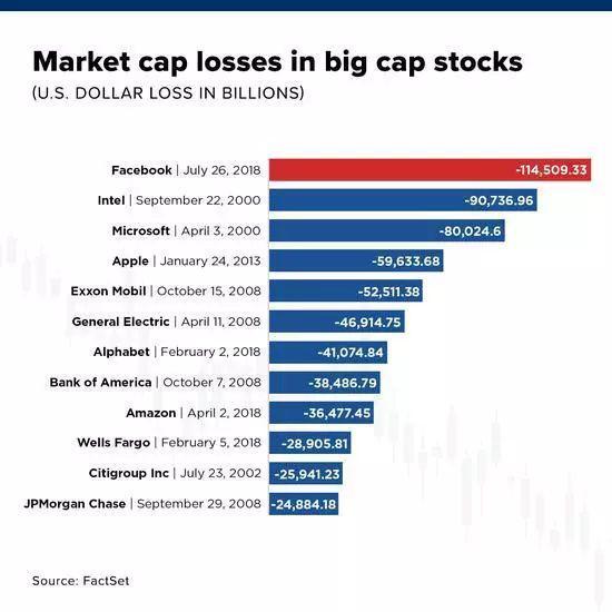美股史上最大单日市值损失排名(来源:FactSet)