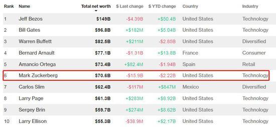 扎克伯格在财富榜排名第6(截至当地时间7月27日,来源:彭博亿万富翁指数)