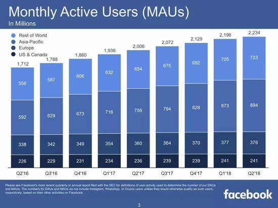Facebook月活跃用户数(来源:Facebook)