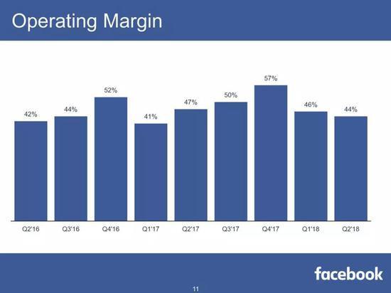Facebook营业利润率(来源:Facebook)