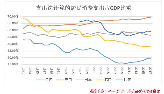 中国经济增速再度回落,居民消费还有多大潜力? 翻译失败