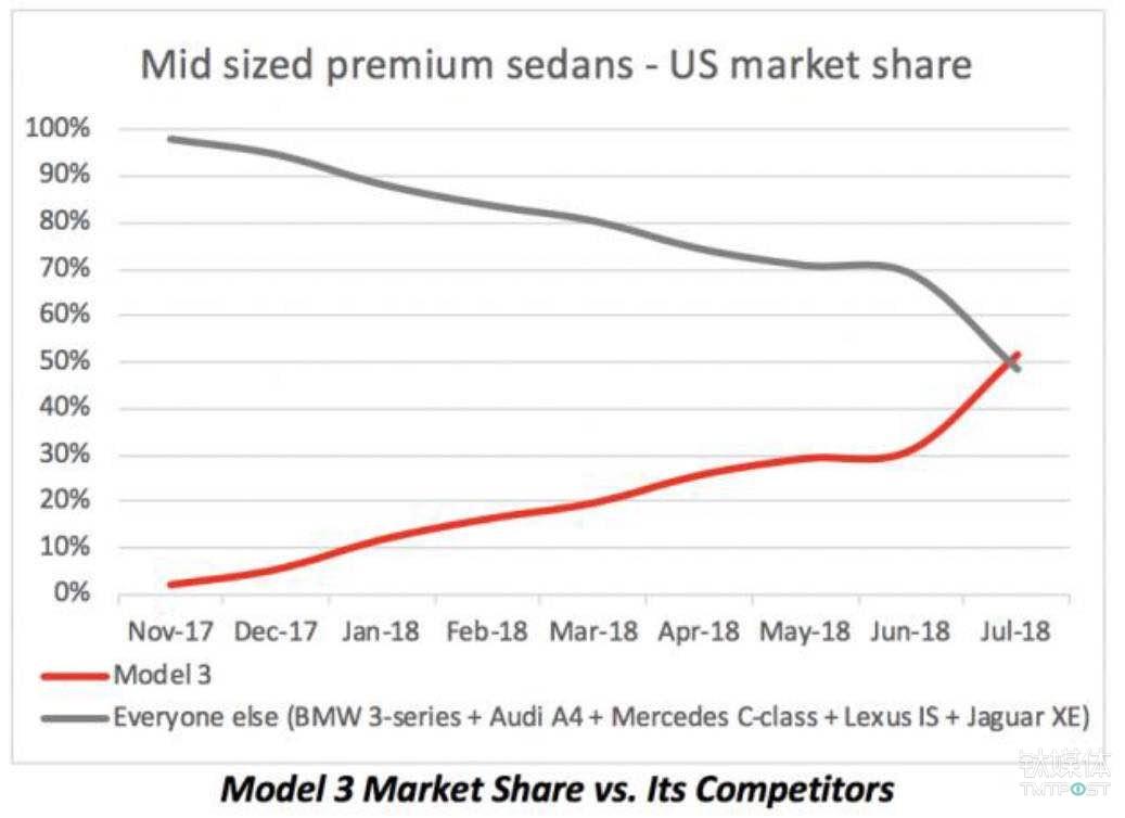 Model3正在蚕食竞争对手(BMW3系、奥迪A4等车型)的市场份额