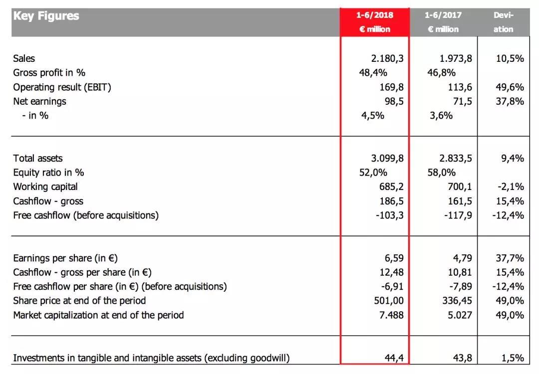 图为Puma第二季度及上半年主要业绩数据