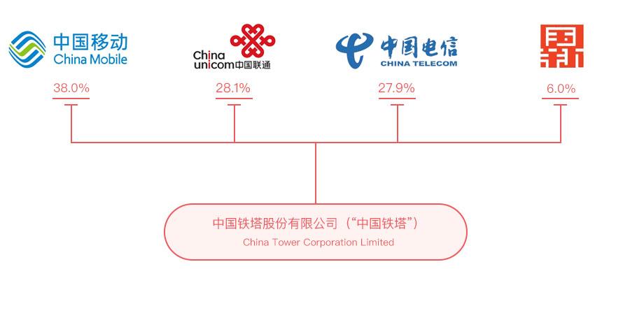 目前中国铁塔持股比例:中国移动持股38%,中国联通持股28.1%,中国电信持股27.9%,中国国新持股6.0%