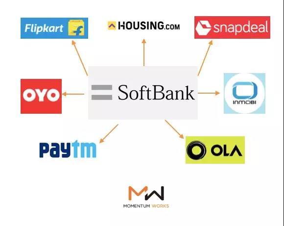 软银在印度的主要投资组合