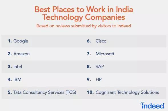 跟中国科技人才向腾讯和阿里聚集不一样,印度科技人才最喜欢美国公司(2018年最新数据)