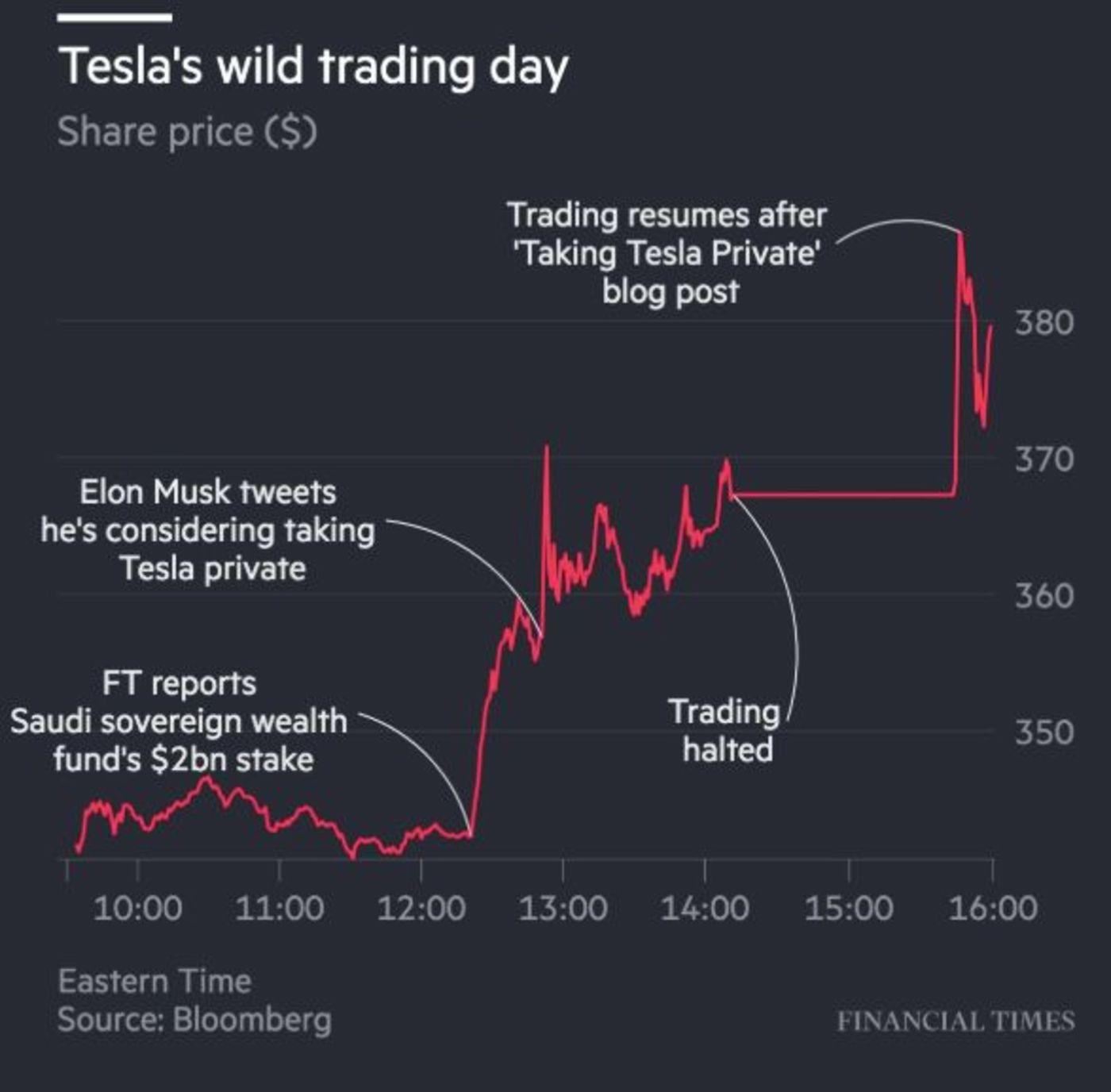 特斯拉昨晚股价走势图