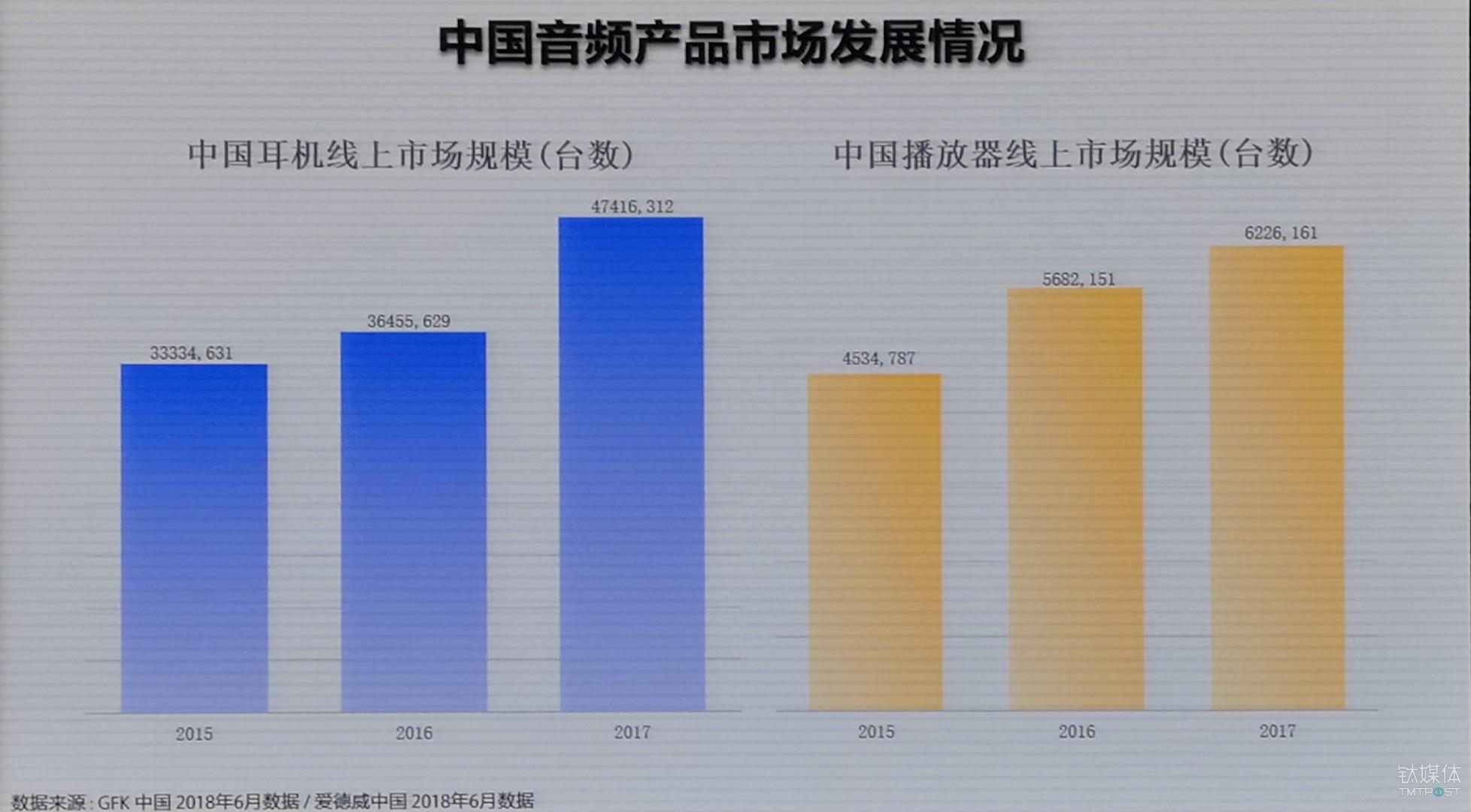 中国音频产品市场情况