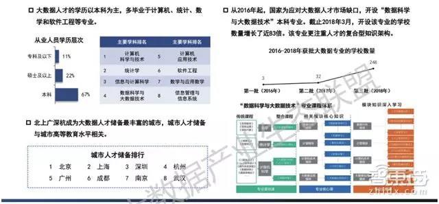 中国大数据人才培养成为焦点