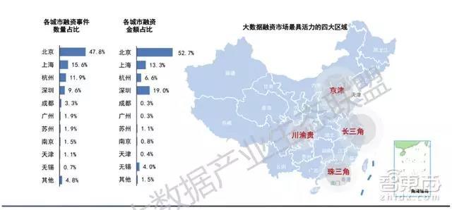北京和上海是大数据融资最活跃的两大城市