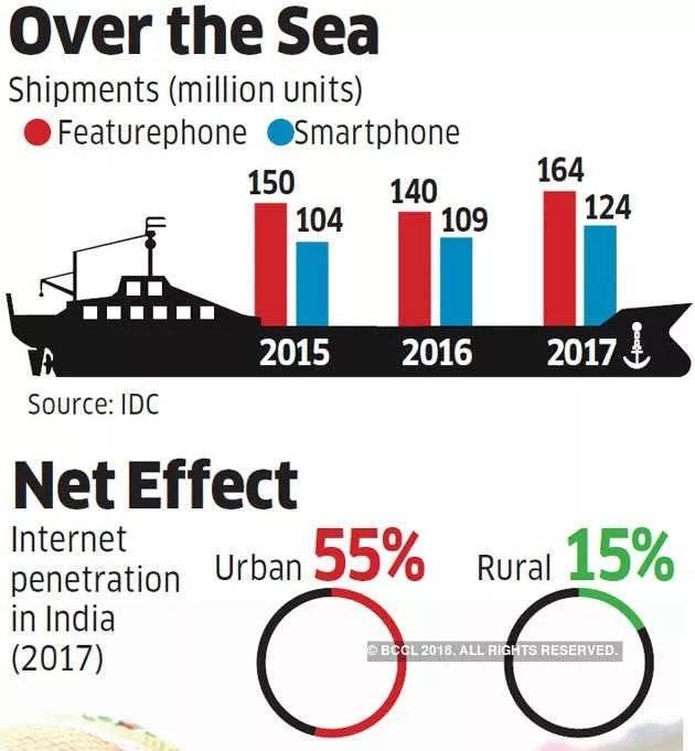 在印度,小米的对手不是三星,而是顽固的功能机