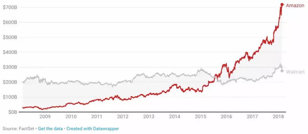 亚马逊与沃尔玛市值对比