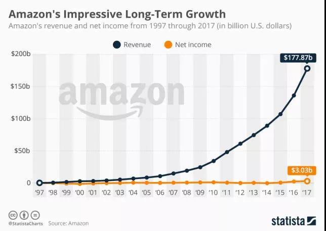 亚马逊历年收入与利润趋势