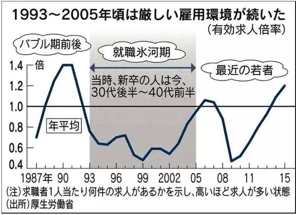 1993年-2015年日本国内有效就业人数均低于泡沫经济前的状况