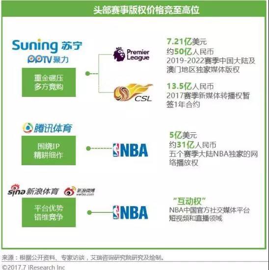 中国体育产业玩家大梳理,谁会是下一个ESPN?