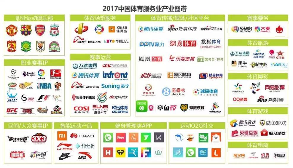 图片来自艾瑞咨询《2017中国互联网体育服务行业研究报告》