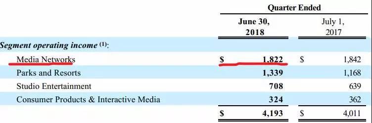 迪士尼8月发布的第三财季财报显示,有线电视网络业务运营收益同比下降1%