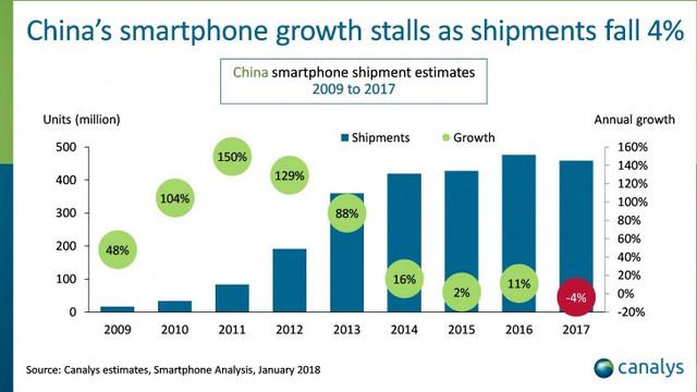 连续三个月出货量下降,疲软的国内手机市场如何拯救