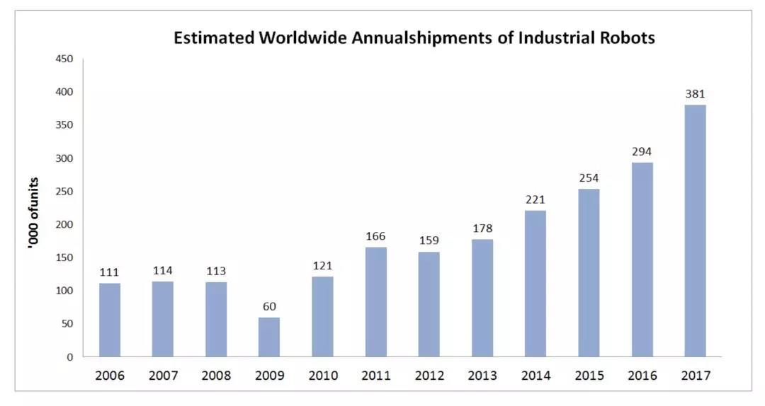 在工业机器人领域,从2012年开始,销量增速逐渐加快,其中2017年中国工业机器人销量增速达58%,为世界之最