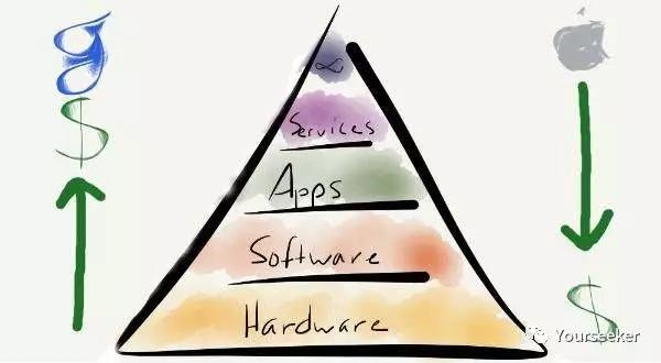 以苹果为例,谈如何对公司作「本质分析」