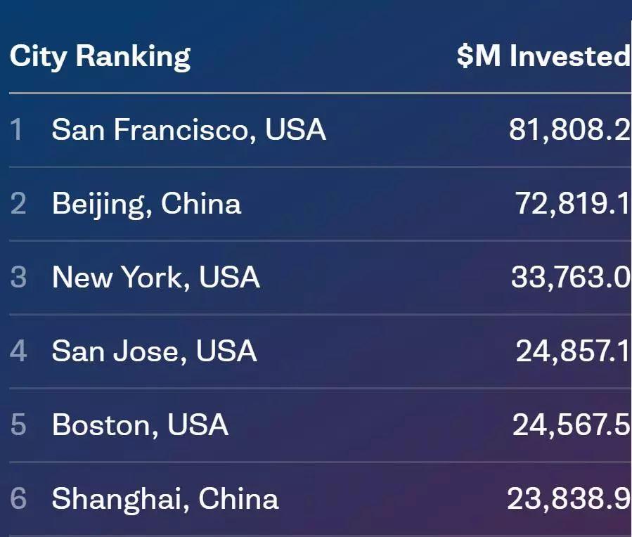 纽大研究报告:美国风投总额全球占比20年下降超40%,中国创业生态迅速升级