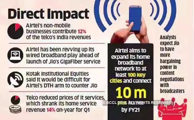 印度首富的电信帝国