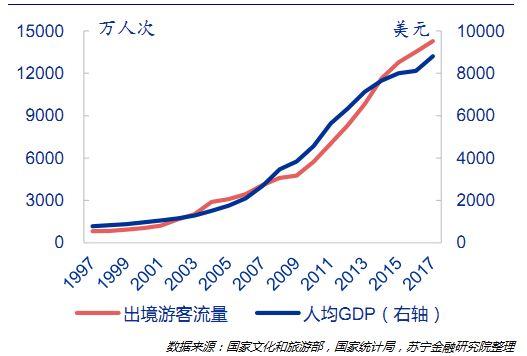 国民出境游热情高涨,背后有哪些经济真相?