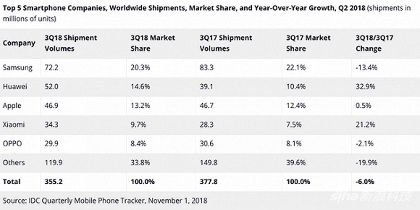 2018年第三季度全球智能手机出货量排名前五的厂商