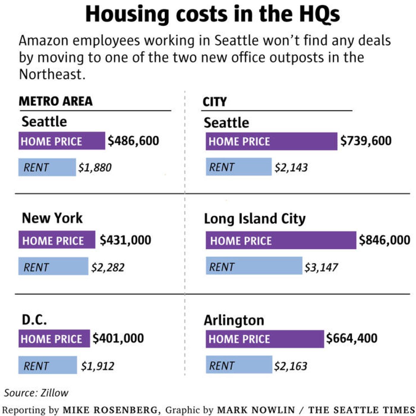 西雅图、华盛顿、纽约三地房价对比