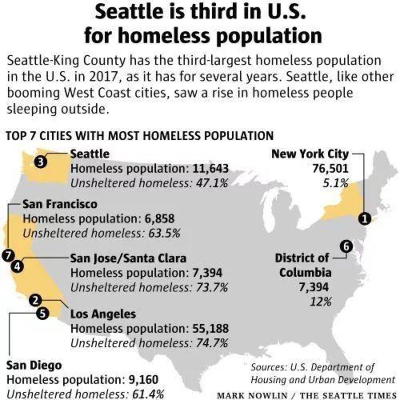 金县无家可归人口总数高居全国第三(数据来源:联邦住房及城市发展部,图片来源:《西雅图时报》)