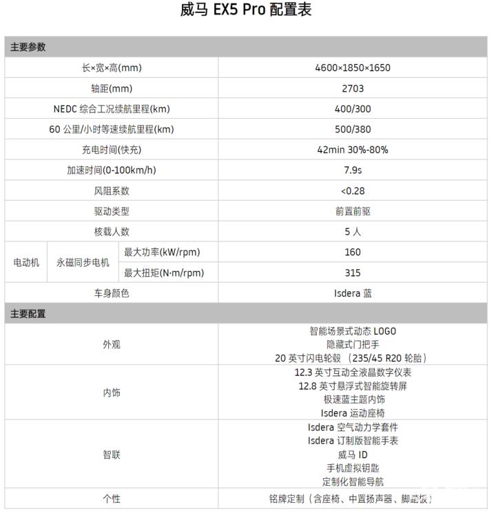 EX5 Pro配置表