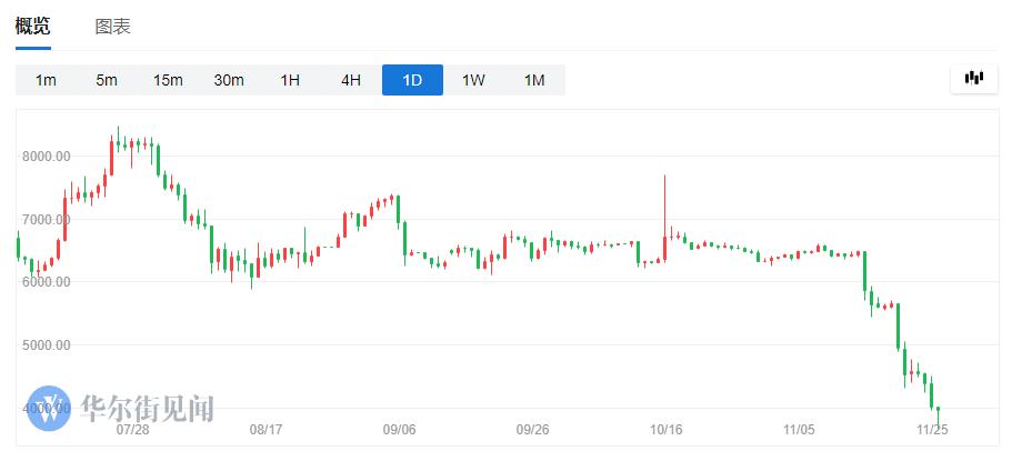 矿机论斤卖,比特币一跌再跌