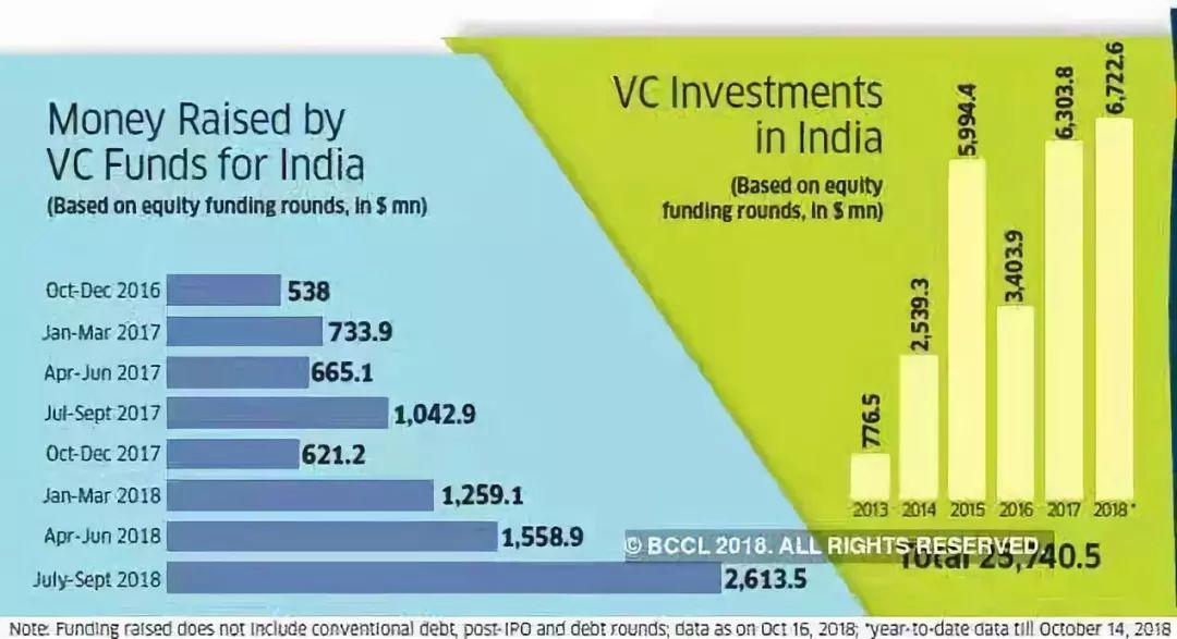 中国遭遇资本寒冬,印度创业者不缺钱