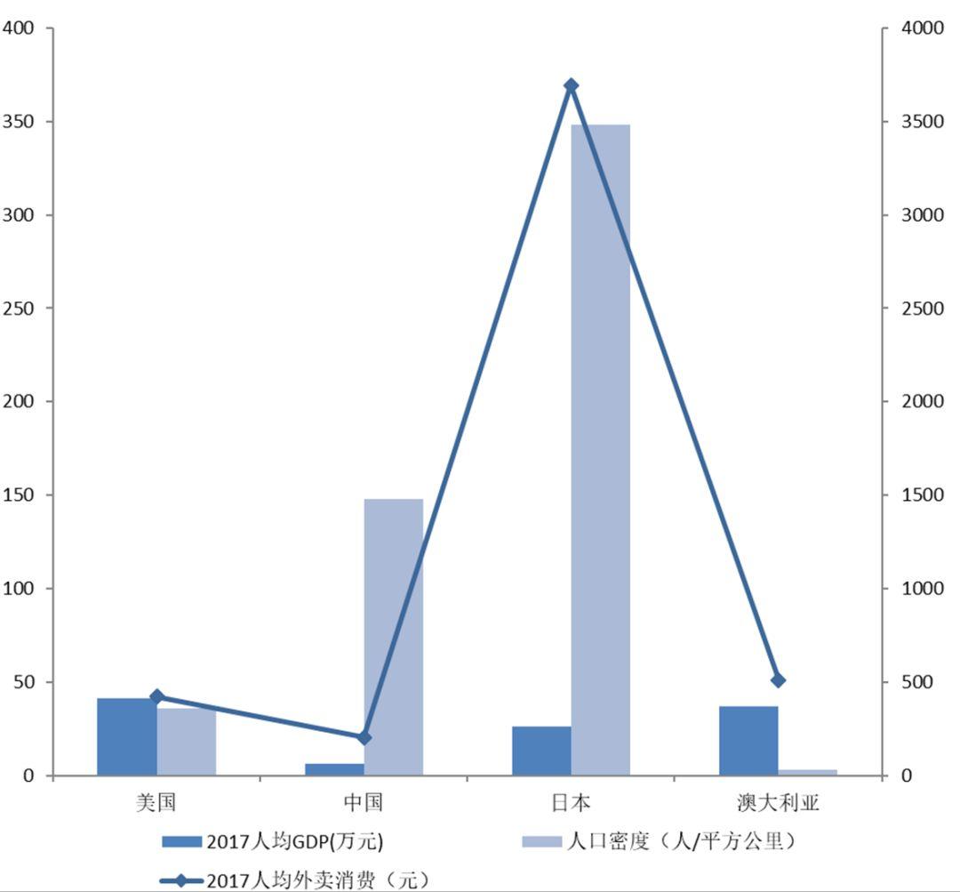 数据来源:worldbank、statista、finder、国泰君安证券研讨