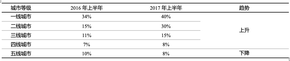 数据来源:美团点评研讨院,国泰君安证券研讨