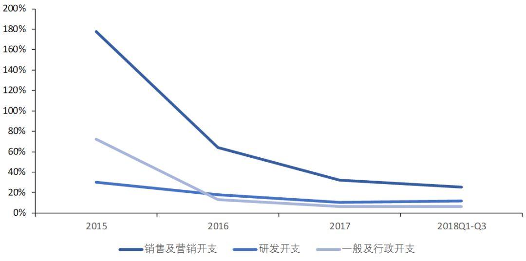 数据来源:美团点评公司公告、国泰君安证券研讨