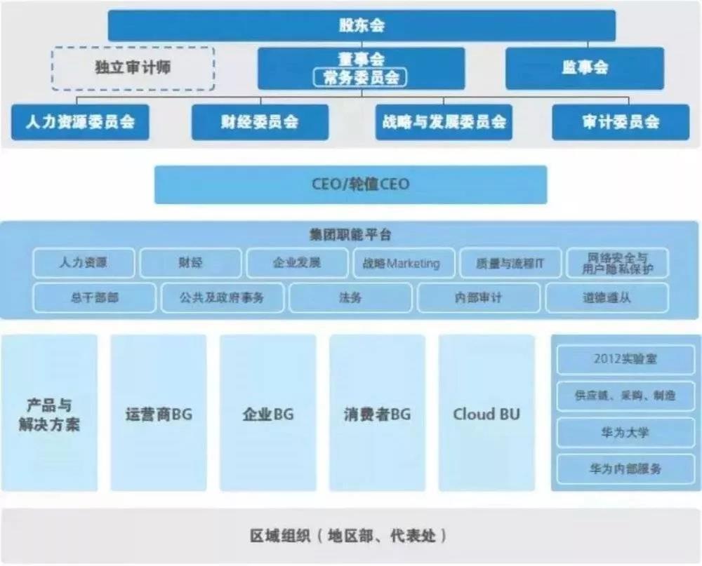 华为组织架构图截至2017年12月31日