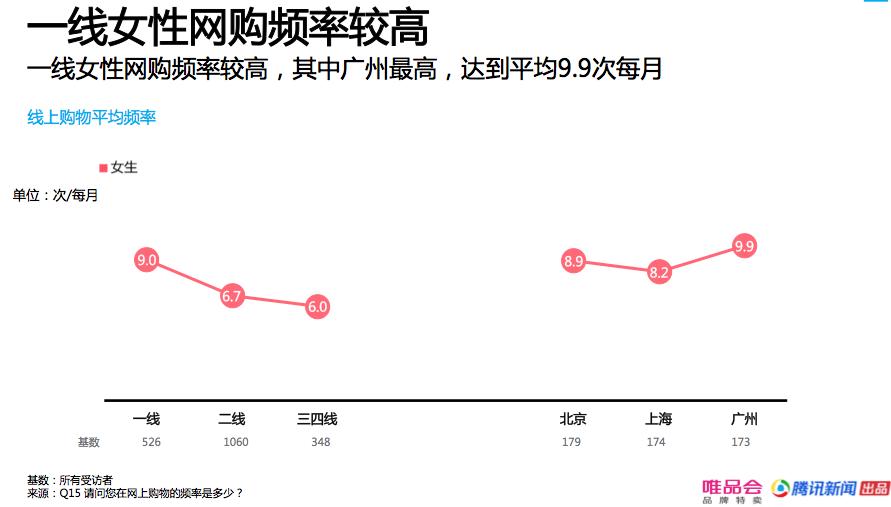 这份消费报告显示:一二线城市回归理性,精明消费成趋势