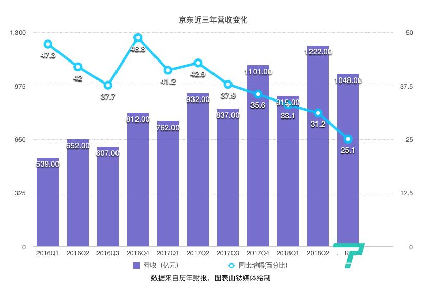 京东的2018:消失的400亿市值与求变之路 | 2018·大复盘