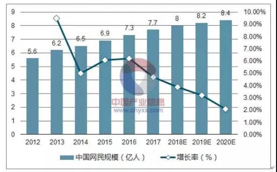 图片来源:中国产业信息网
