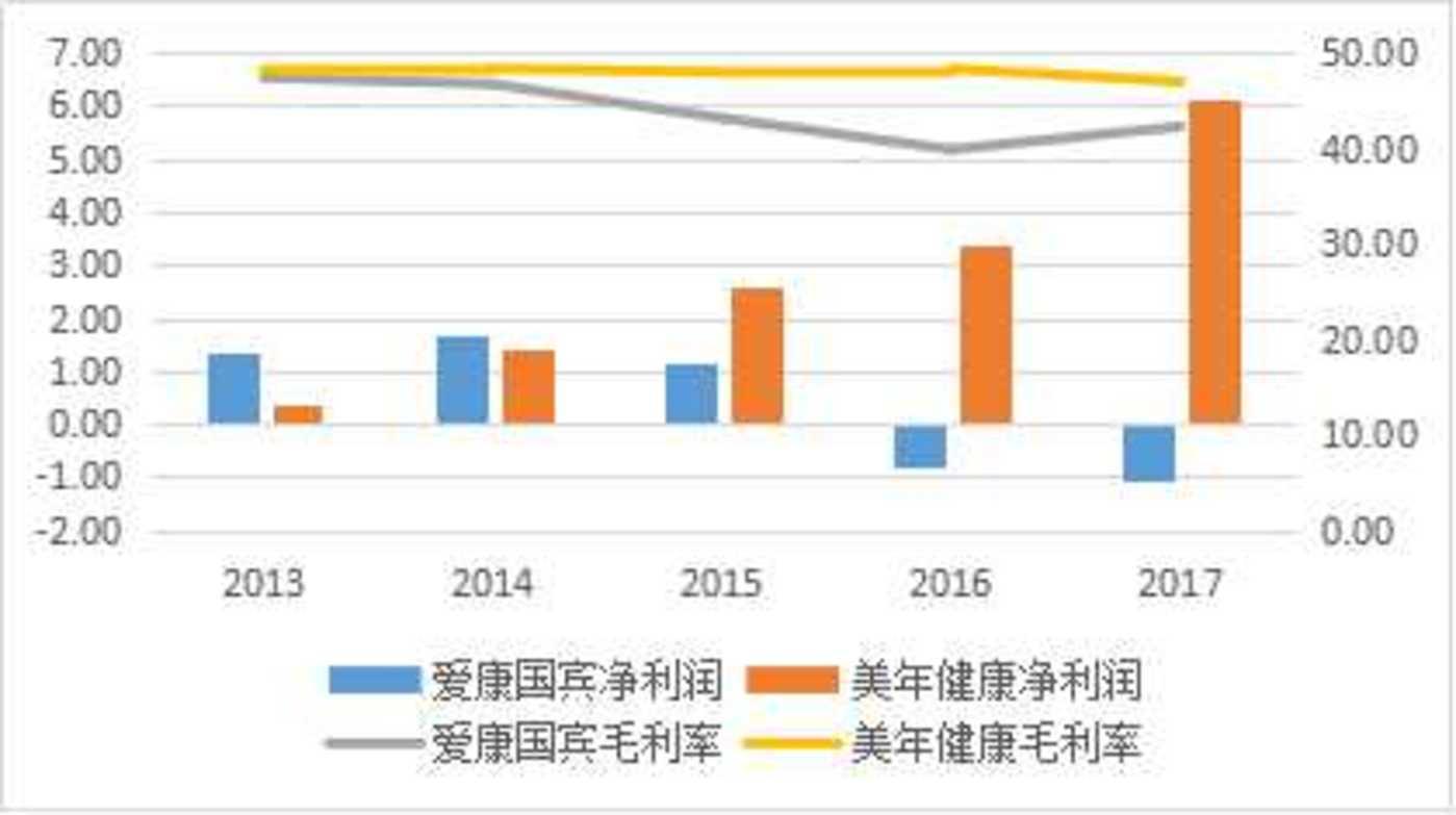 爱康国宾最近两个财年持续亏损 资料来源:公司财报 Wind
