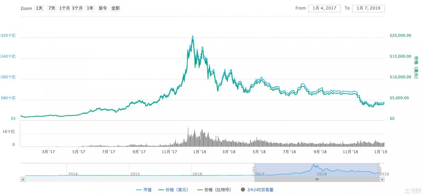 2017年至今,比特币价格K线图